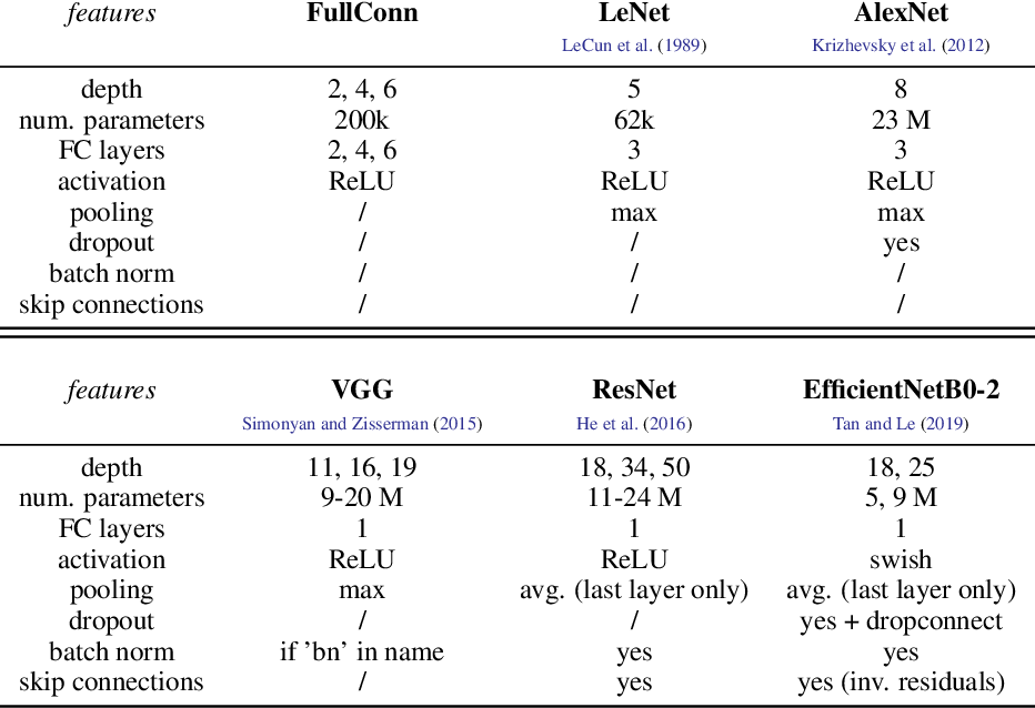 Figure 1 for Relative stability toward diffeomorphisms in deep nets indicates performance
