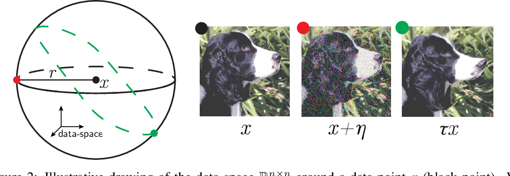 Figure 2 for Relative stability toward diffeomorphisms in deep nets indicates performance