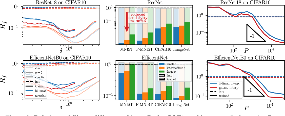 Figure 3 for Relative stability toward diffeomorphisms in deep nets indicates performance