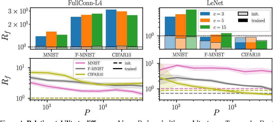 Figure 4 for Relative stability toward diffeomorphisms in deep nets indicates performance