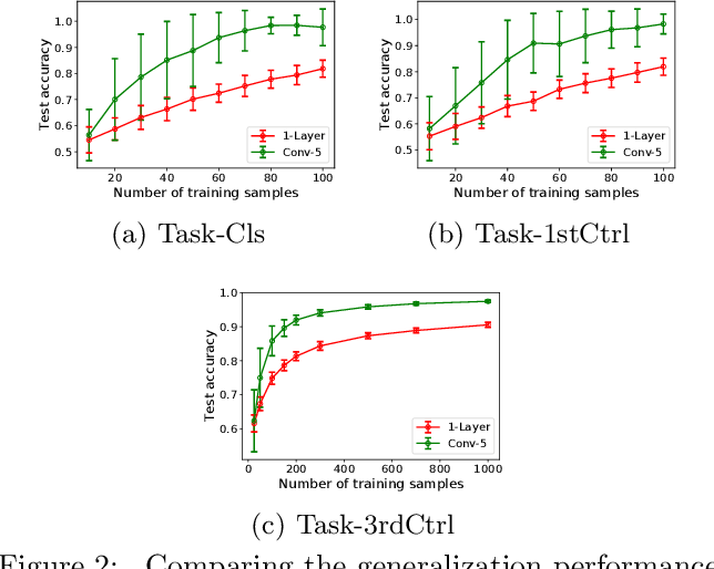 Figure 2 for Towards Understanding the Generalization Bias of Two Layer Convolutional Linear Classifiers with Gradient Descent