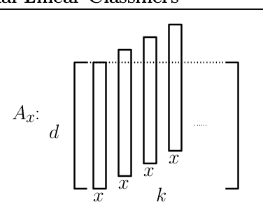 Figure 3 for Towards Understanding the Generalization Bias of Two Layer Convolutional Linear Classifiers with Gradient Descent