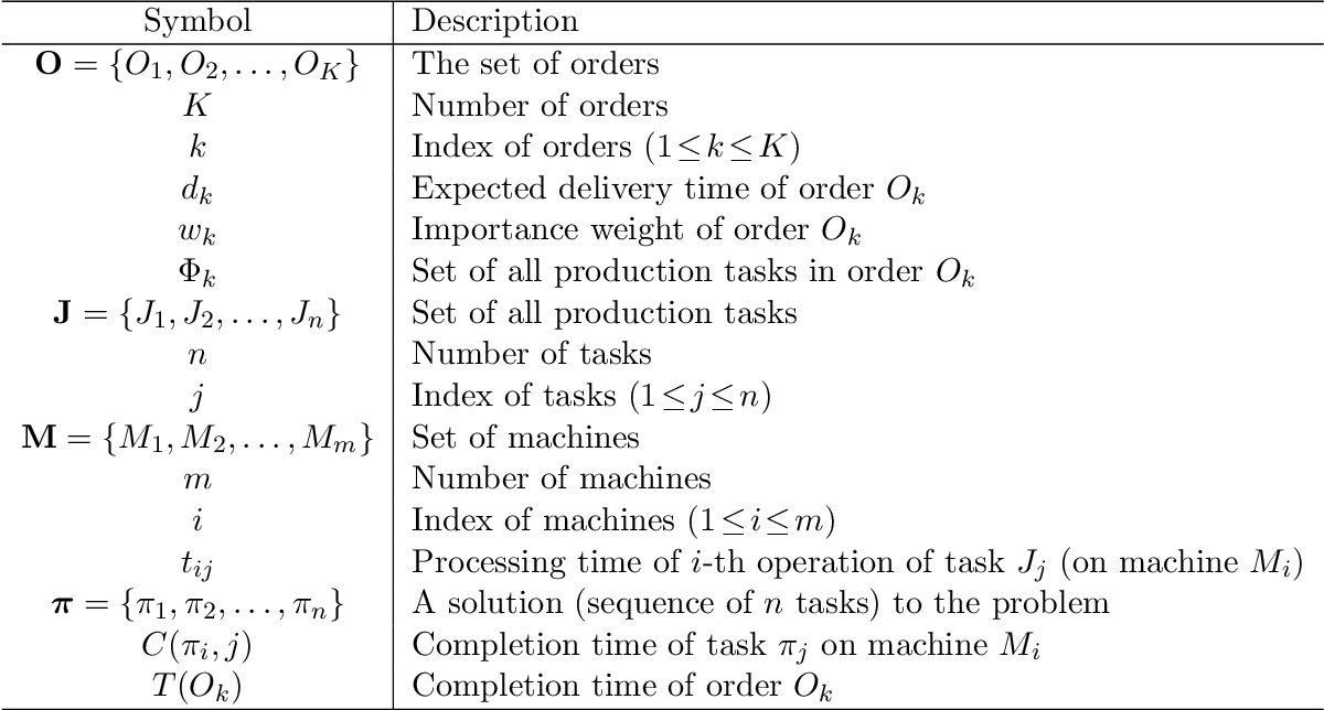 Figure 1 for Real-Time Neural Network Scheduling of Emergency Medical Mask Production during COVID-19