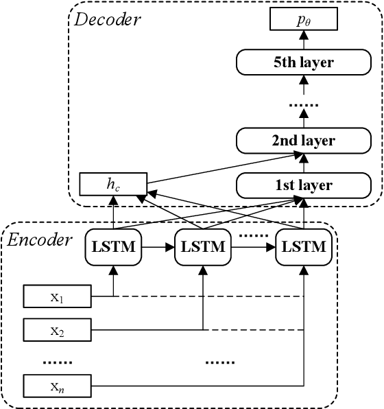 Figure 2 for Real-Time Neural Network Scheduling of Emergency Medical Mask Production during COVID-19