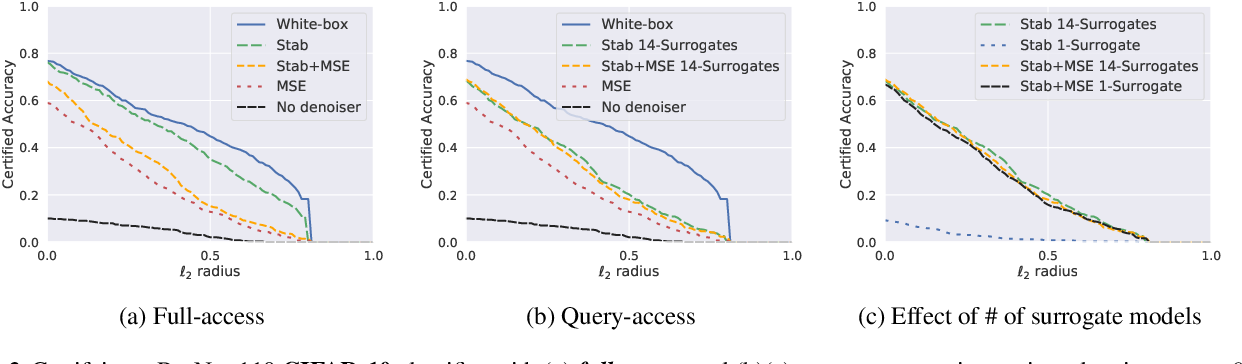 Figure 4 for Black-box Smoothing: A Provable Defense for Pretrained Classifiers