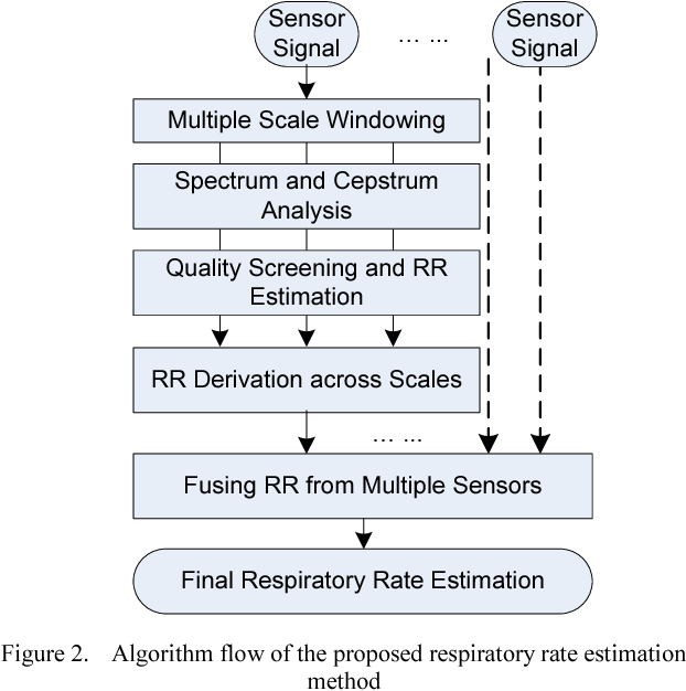 Estimating respiratory rate from FBG optical sensors by