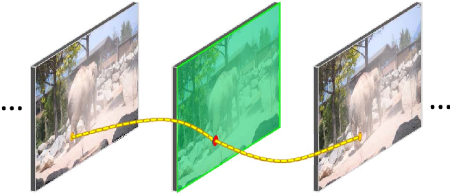 Figure 1 for CNN in MRF: Video Object Segmentation via Inference in A CNN-Based Higher-Order Spatio-Temporal MRF