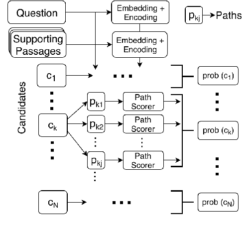Figure 3 for Exploiting Explicit Paths for Multi-hop Reading Comprehension