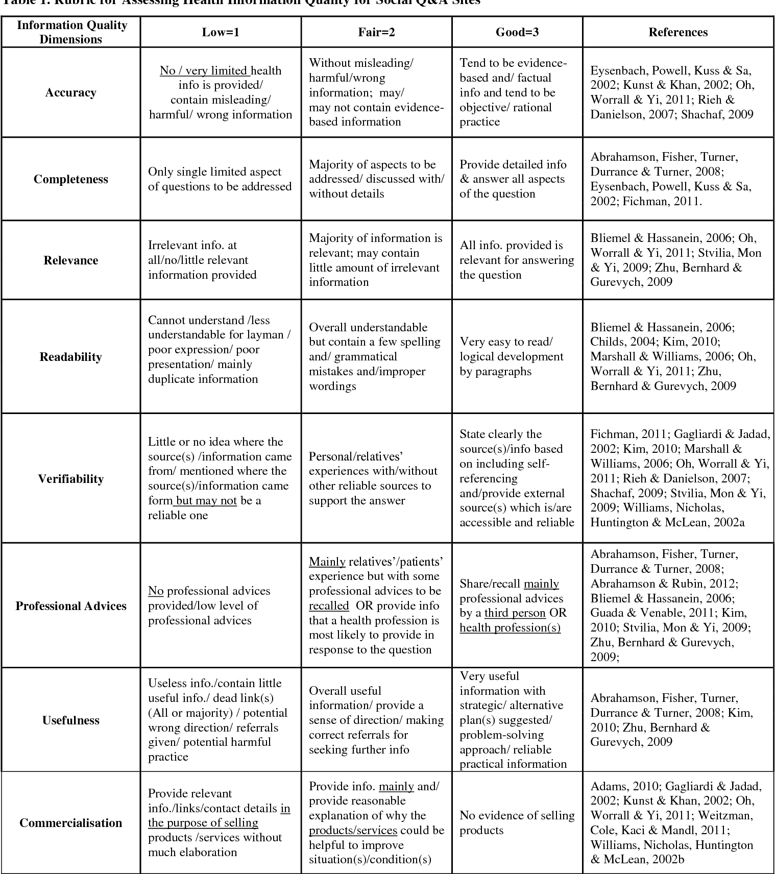 Cross-cultural quality comparison of online health