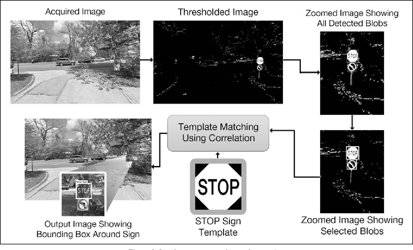 Traffic Sign Recognition using Blob Analysis and Template Matching ...