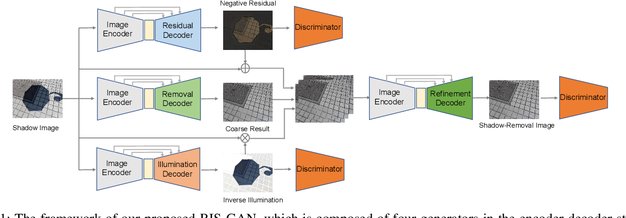Figure 1 for RIS-GAN: Explore Residual and Illumination with Generative Adversarial Networks for Shadow Removal
