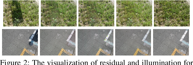 Figure 3 for RIS-GAN: Explore Residual and Illumination with Generative Adversarial Networks for Shadow Removal