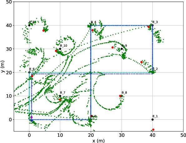 Figure 1 for LIDAUS: Localization of IoT Device via Anchor UAV SLAM