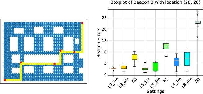 Figure 2 for LIDAUS: Localization of IoT Device via Anchor UAV SLAM