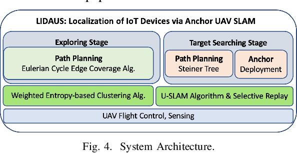 Figure 3 for LIDAUS: Localization of IoT Device via Anchor UAV SLAM