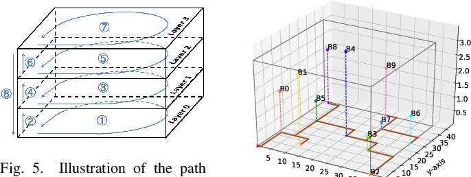 Figure 4 for LIDAUS: Localization of IoT Device via Anchor UAV SLAM