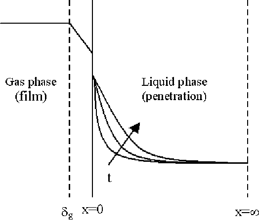 Figure 1 From Application Of The Penetration Theory For Gas Liquid