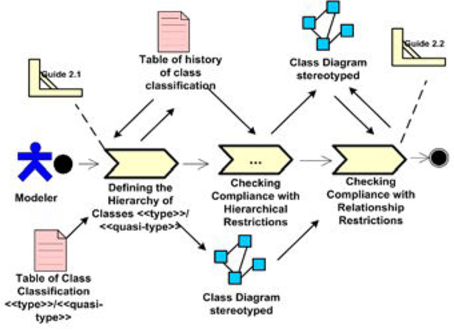 Figure 3 From Analysis Procedure For Validation Of Domain Class
