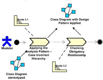 Figure 4 from analysis procedure for validation of domain class spem diagram for phase 3 analysis pattern application ccuart Choice Image
