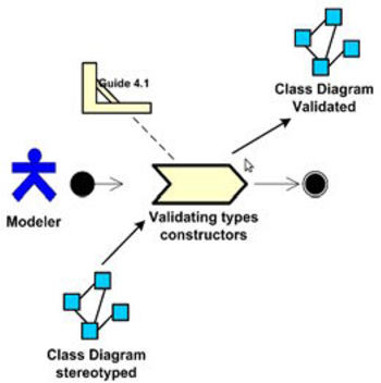 Figure 5 from analysis procedure for validation of domain class spem diagram for phase 4 constructors checking ccuart Choice Image