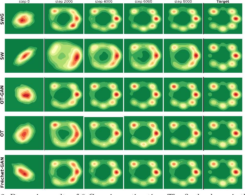 Figure 3 for Image Generation Via Minimizing Fréchet Distance in Discriminator Feature Space