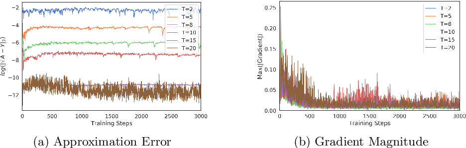 Figure 2 for Image Generation Via Minimizing Fréchet Distance in Discriminator Feature Space