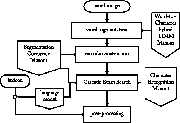Figure 1 for End-to-End Text Recognition with Hybrid HMM Maxout Models