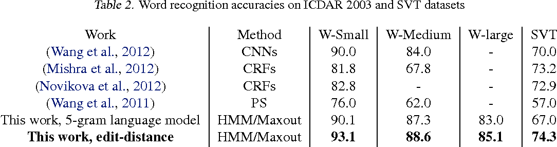 Figure 3 for End-to-End Text Recognition with Hybrid HMM Maxout Models