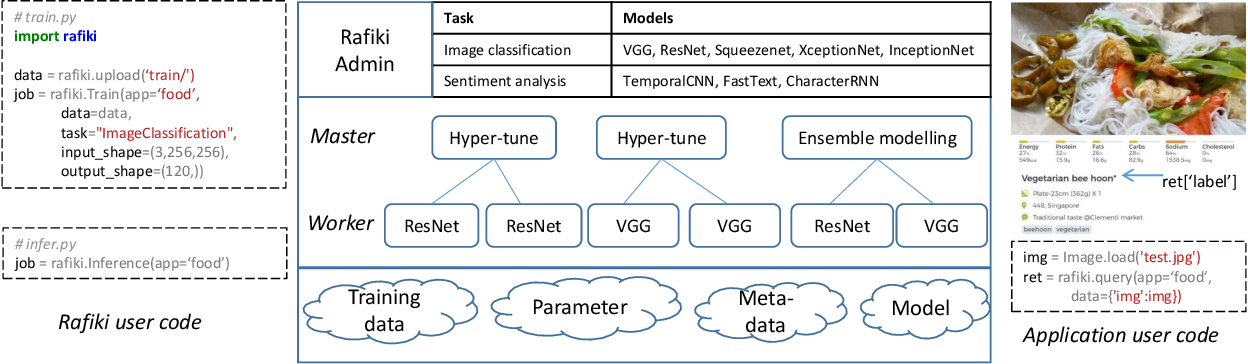 Figure 3 for Rafiki: Machine Learning as an Analytics Service System