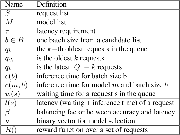 Figure 4 for Rafiki: Machine Learning as an Analytics Service System
