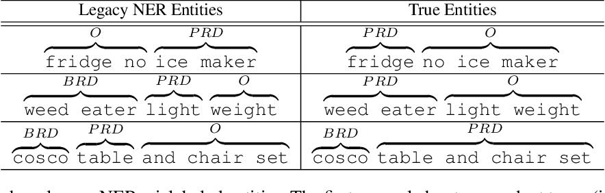 Figure 1 for An End-to-End Solution for Named Entity Recognition in eCommerce Search