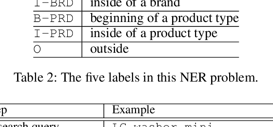 Figure 3 for An End-to-End Solution for Named Entity Recognition in eCommerce Search