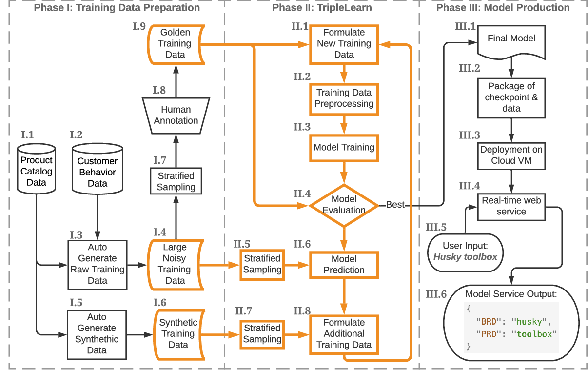 Figure 2 for An End-to-End Solution for Named Entity Recognition in eCommerce Search