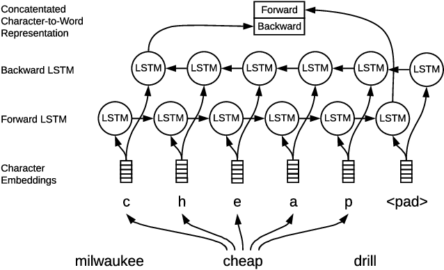 Figure 4 for An End-to-End Solution for Named Entity Recognition in eCommerce Search