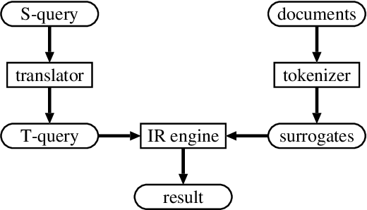 Figure 1 for Cross-Language Information Retrieval for Technical Documents