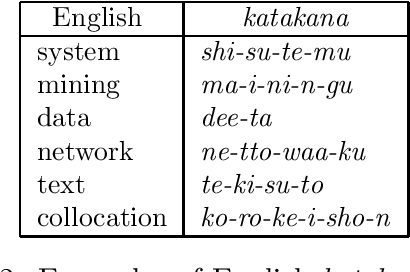 Figure 3 for Cross-Language Information Retrieval for Technical Documents