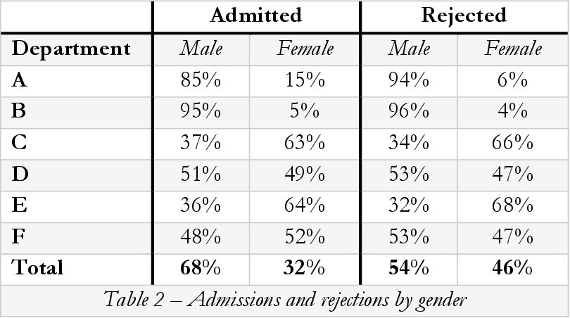 Figure 2 for Why Fairness Cannot Be Automated: Bridging the Gap Between EU Non-Discrimination Law and AI