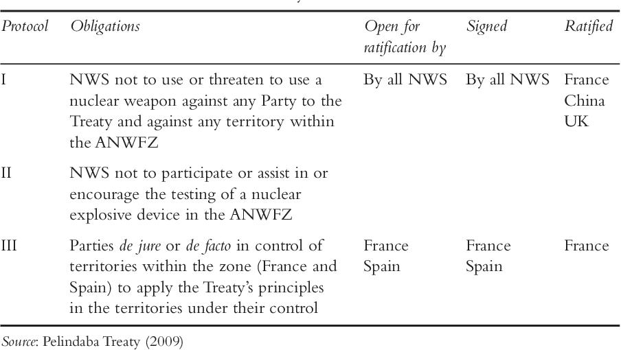 PDF] Africa in international relations: agent, bystander or