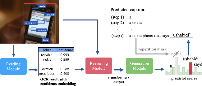 Figure 1 for Confidence-aware Non-repetitive Multimodal Transformers for TextCaps