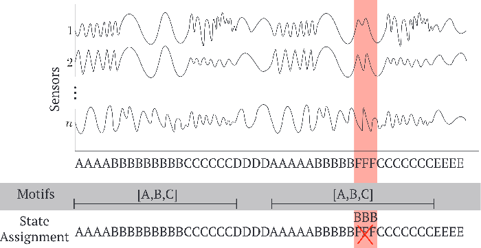 Figure 1 for CASC: Context-Aware Segmentation and Clustering for Motif Discovery in Noisy Time Series Data