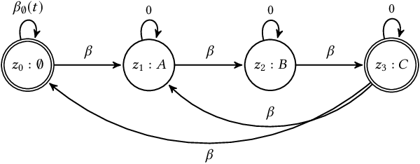 Figure 3 for CASC: Context-Aware Segmentation and Clustering for Motif Discovery in Noisy Time Series Data