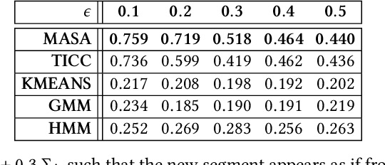 Figure 2 for CASC: Context-Aware Segmentation and Clustering for Motif Discovery in Noisy Time Series Data