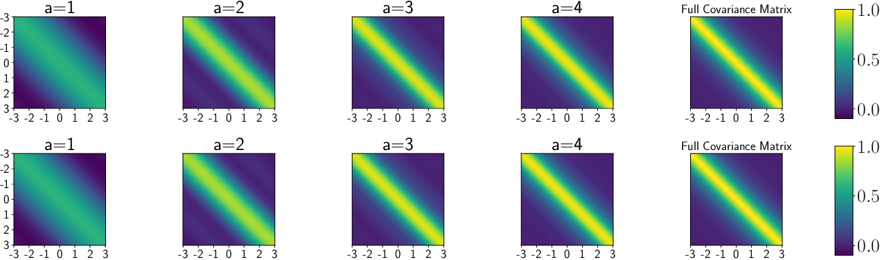 Figure 1 for Variational Orthogonal Features