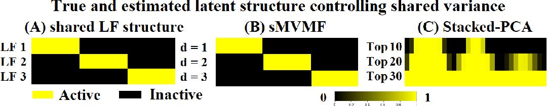 Figure 3 for Sparse multi-view matrix factorisation: a multivariate approach to multiple tissue comparisons