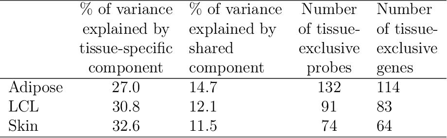 Figure 2 for Sparse multi-view matrix factorisation: a multivariate approach to multiple tissue comparisons