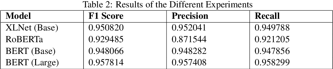 Figure 3 for IIT_kgp at FinCausal 2020, Shared Task 1: Causality Detection using Sentence Embeddings in Financial Reports