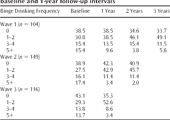 TABLE 1. Percent of participants binge drinking at baseline and 1-year follow-up intervals