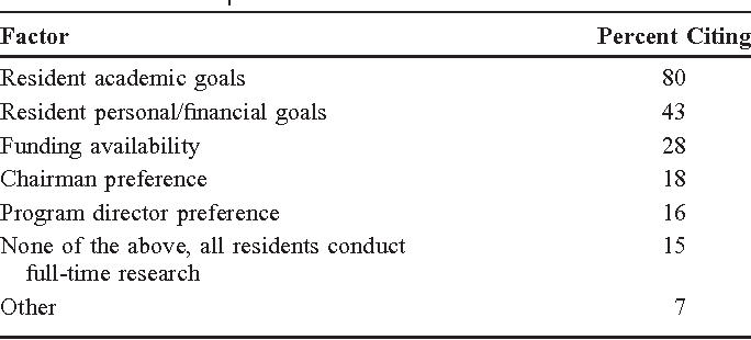 Table 3 from Prevalence and cost of full-time research