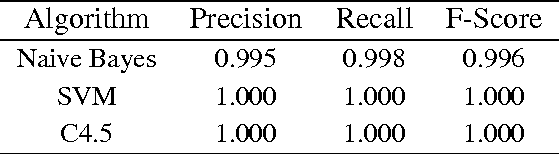 Table 2: Performance of sentence level classification with stop word removal and feature generalisation