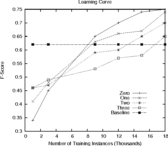 Figure 2: The learning curves for the models of different context window sizes, with feature generalisation and stop word removal